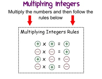Multiplying And Dividing Integers SmartBoard Lesson