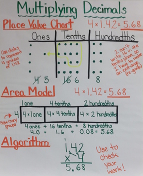 Multiplying Decimals Chart