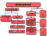 Multiplying Decimals Flowchart
