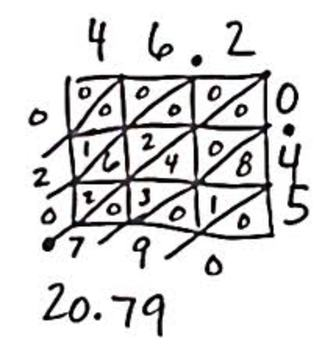 Multiplying Decimals with Lattice