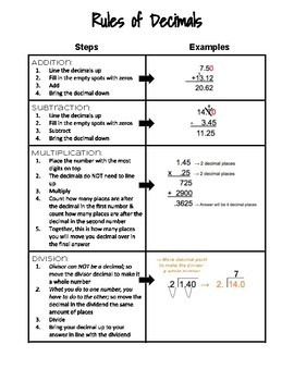 Rules of Decimals Reference Sheet