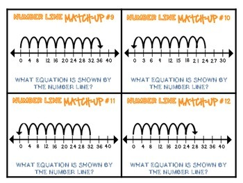Multiplying & Dividing on a Number Line