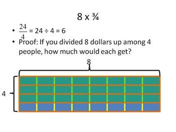 Multiplying Fraction using Models
