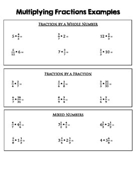 Multiplying Fractions Anchor Chart/Math Notebook Entry