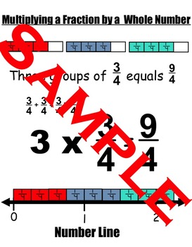 Multiplying Fractions By a Whole Number Anchor Chart