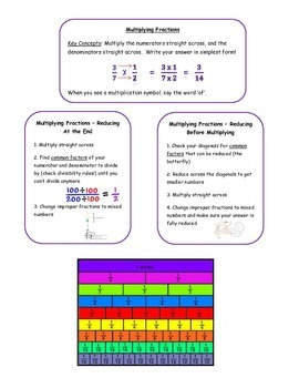 Multiplying Fractions Notes