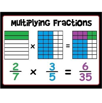 Area Model Fraction Multiplication Poster