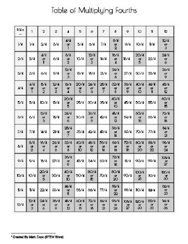 Multiplying Fractions - Table of Multiplying Fourths