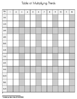 Multiplying Fractions - Table of Multiplying Thirds (BLANK)