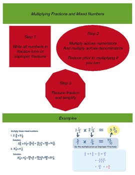 Multiplying Fractions and Mixed Numbers Note Page