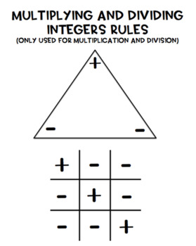 Multiplying & Dividing Integers Rules