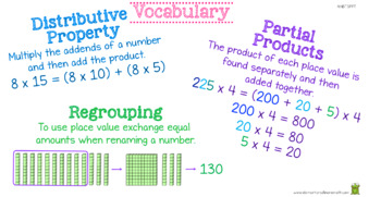 Multiplying Multi Digit Whole Numbers - PowerPoint 4th Grade (4.NBT.5)