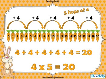 Multiplying Using a Number Line