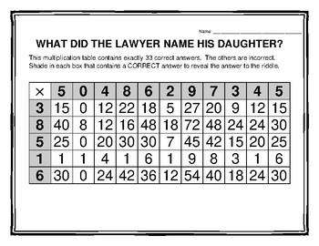 Multiplying Whole Numbers Riddle Worksheet