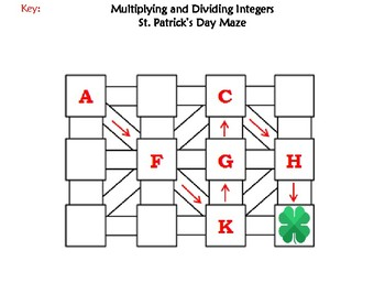 Multiplying and Dividing Integers Activity: St. Patrick's Day Math Maze