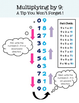Multiplying by 9: A Tip You Won't Forget! (Mini-poster)