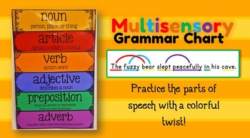 Multisensory Grammar Chart