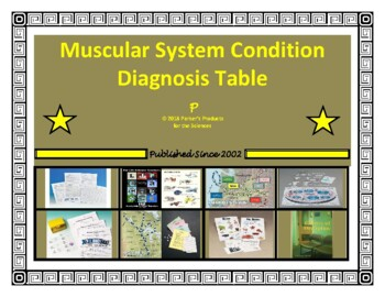 Muscular System Condition Diagnosis Table