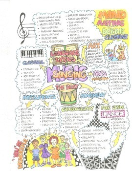 Music Benefits Mind Map from Debbie Clement