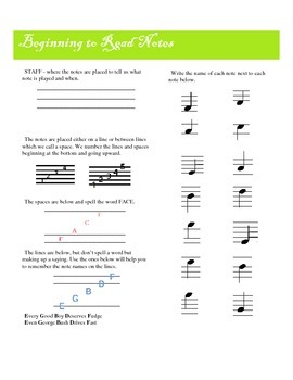 Music Note Names on the Treble Clef and Reading Music Information