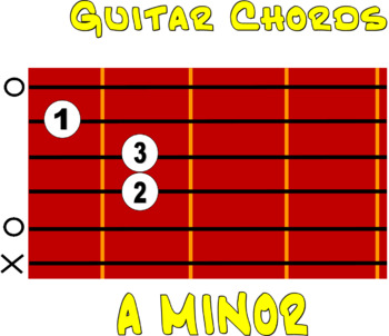 Music Room Decor Guitar Chord Posters