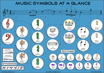 Music Symbols at a Glance Poster
