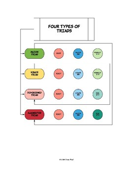 Music Theory Diagrams - Triads (Set of 5)