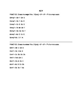 Music Theory: Major and Minor 7ths KEY