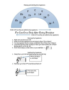 Music Theory Review and Practice