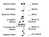 Music - whole to sixteenth note - Duration