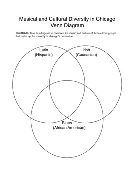 Musical and Cultural Diversity in Chicago, Il - Venn Diagram