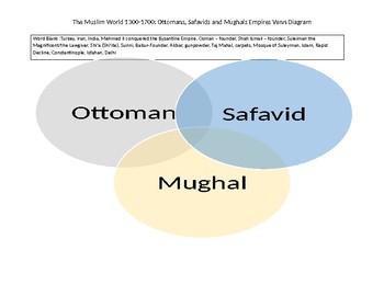 Muslim Empires 1300-1700
