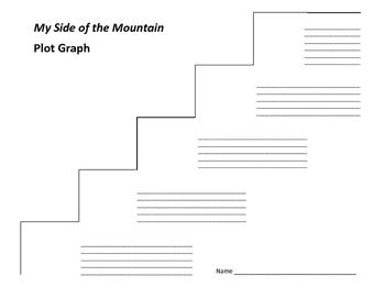 My Side of the Mountain Plot Graph - Jean Craighead George