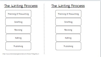 The Writing Process & Templates