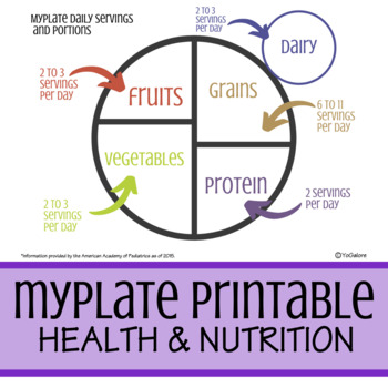 MyPlate Daily Servings & Proportions