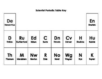Mystery Scientist Periodic Table Activity