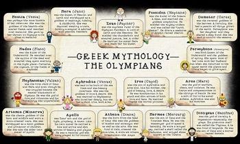 Mythology Greek & Roman Olympian Pantheon Poster