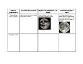 Myths and Legends across Cultures and Time Graphic Organizer