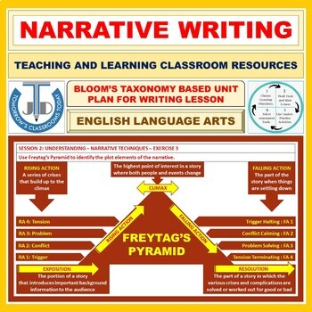 NARRATIVE WRITING: LESSON AND RESOURCES