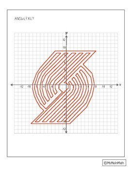 NBA Graphing Activity - Portland Trail Blazers on a Coordinate Plane