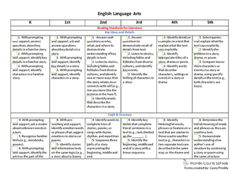 NC Extended Content Standards Checklist K-5