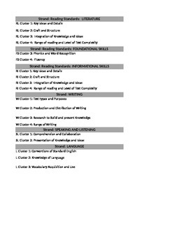 NEW!! 4th Grade L.A. LESSON PLAN FLORIDA STANDARDS Template: Drop down boxes
