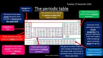 NEW AQA Yr1 Periodicity Revision