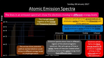 NEW Edexcel Topic 1 Atomic Structure and the Periodic Table Revision