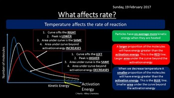 NEW Edexcel Topic 9 Kinetics I Revision