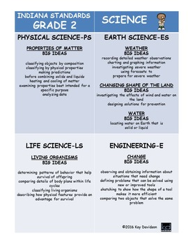 2016 Indiana Standards: Simplified for Second Grade Science and Social Studies