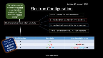 NEW OCR B (Salters) EL - Atomic Structure Revision