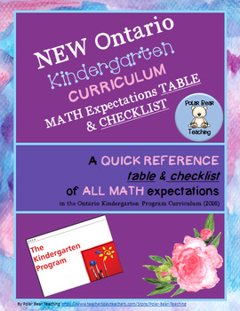 NEW Ontario Kindergarten MATH Curriculum Expectations- Tables and Checklist