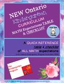 NEW Ontario Kindergarten MATH Curriculum Expectations- Tab