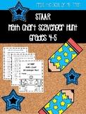 NEW  STAAR MATH CHART Scavenger Hunt 4th/5th Grade (For TX teachers)